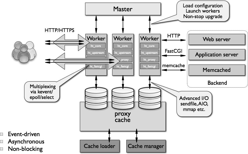 nginx_architecture